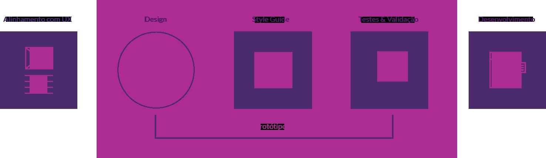 Etapas do processo de design Avante
